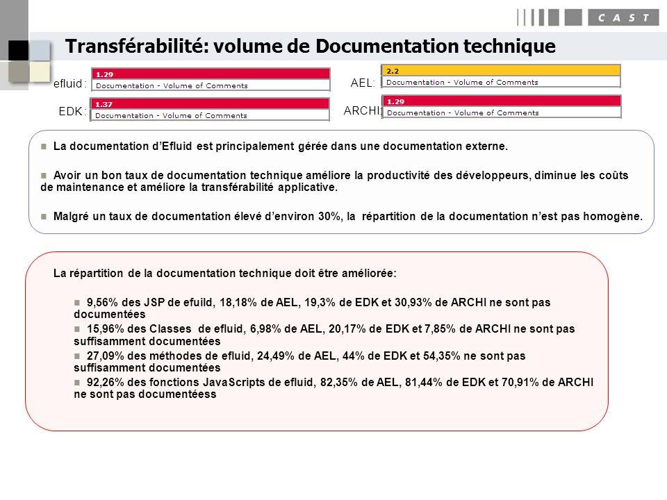 Transférabilité: volume de Documentation technique 36Copyright CAST 2010 La documentation dEfluid est principalement gérée dans une documentation exte