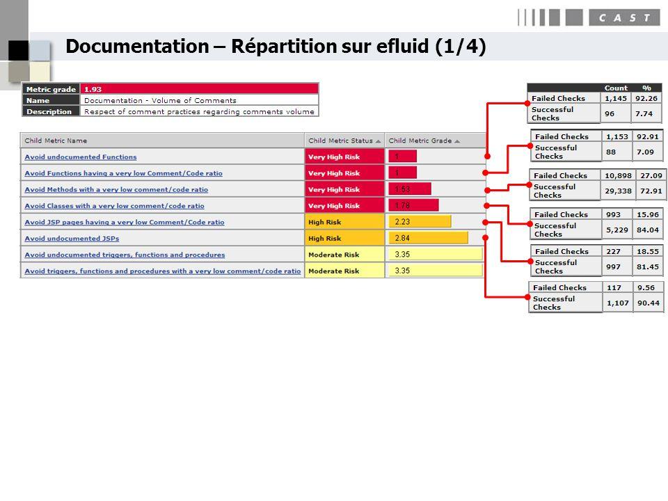 Documentation – Répartition sur efluid (1/4)