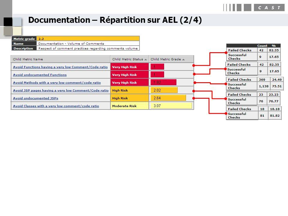 Documentation – Répartition sur AEL (2/4)