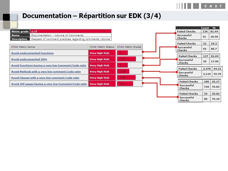 Documentation – Répartition sur EDK (3/4)