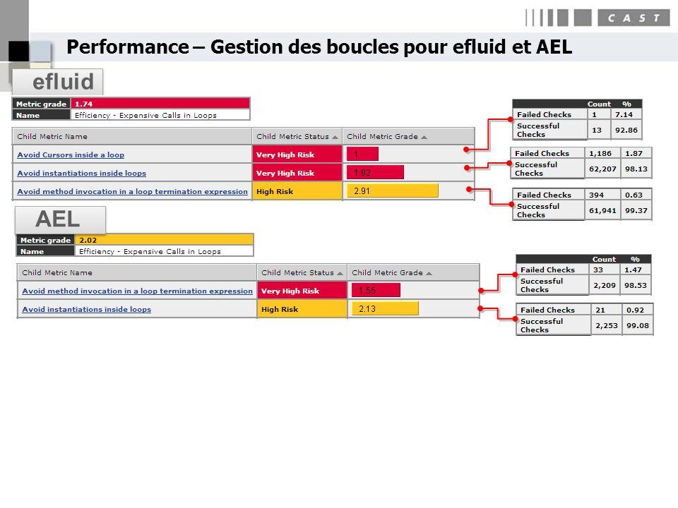 Performance – Gestion des boucles pour efluid et AEL efluid AEL