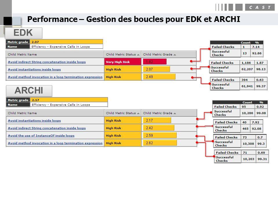 Performance – Gestion des boucles pour EDK et ARCHI EDK ARCHI