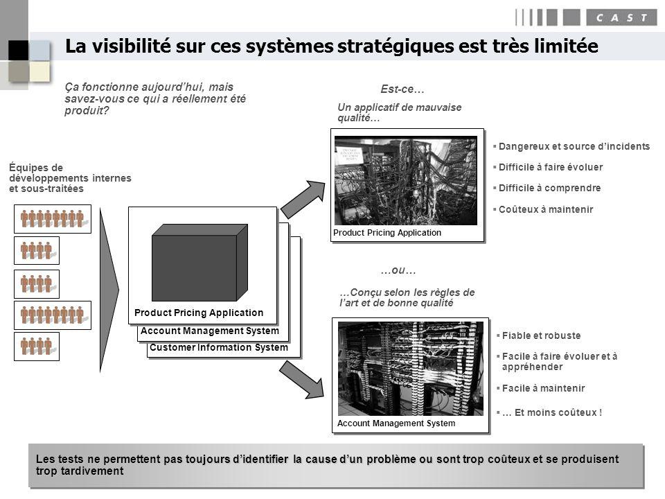 5Copyright CAST 2007 Équipes de développements internes et sous-traitées La visibilité sur ces systèmes stratégiques est très limitée Ça fonctionne au