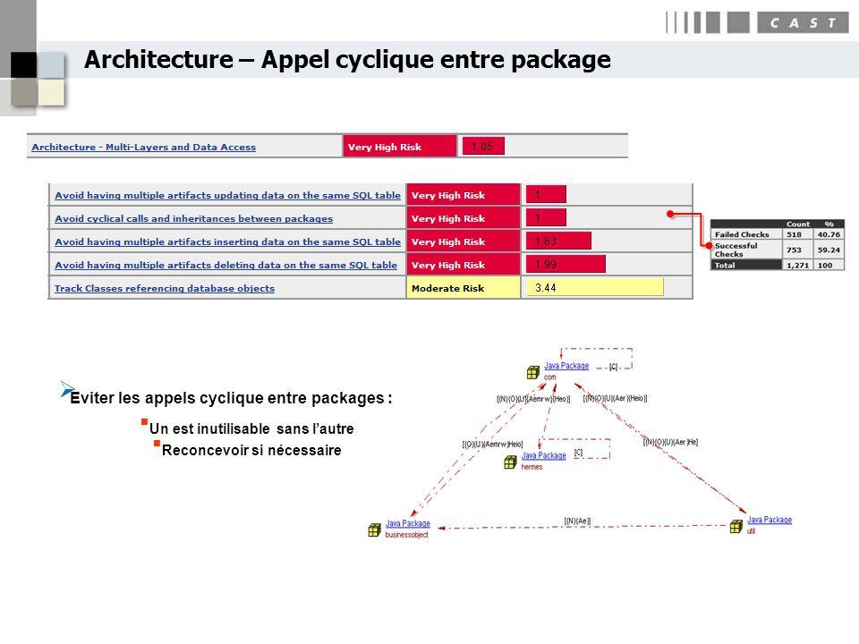 Architecture – Appel cyclique entre package Eviter les appels cyclique entre packages : Un est inutilisable sans lautre Reconcevoir si nécessaire