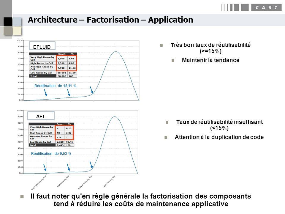 Architecture – Factorisation – Application Réutilisation de 18,11 % Réutilisation de 9,53 % Très bon taux de réutilisabilité (>=15%) Maintenir la tend