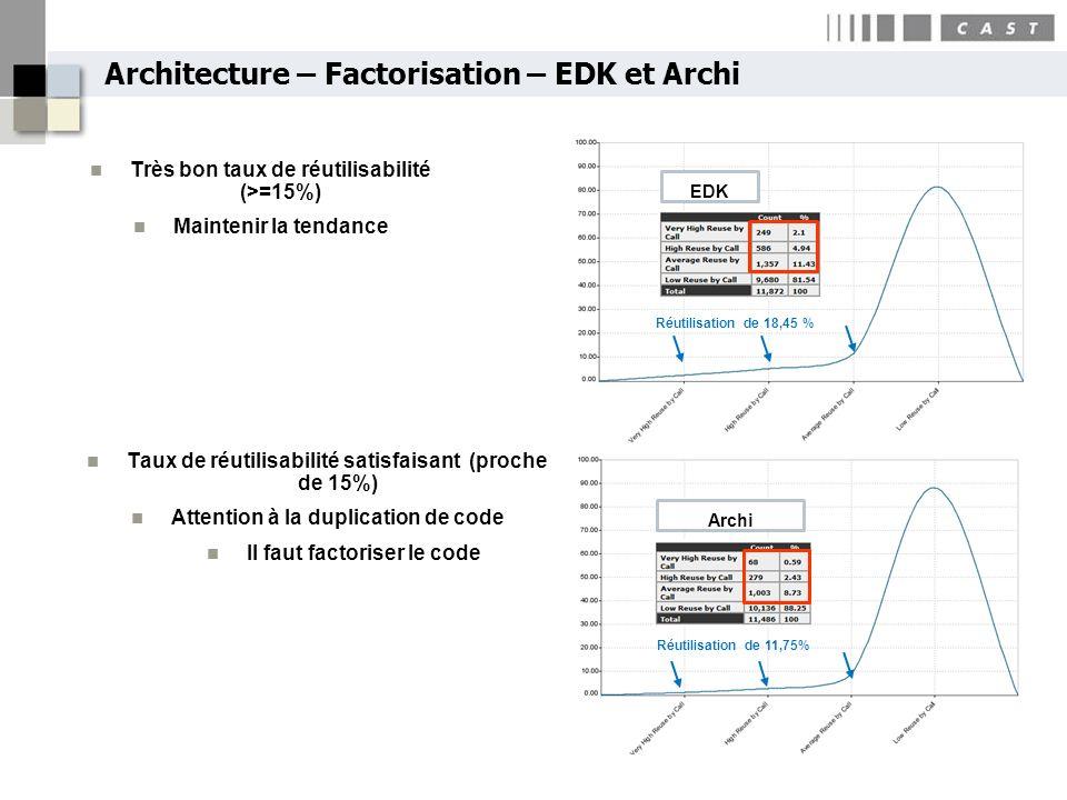 Architecture – Factorisation – EDK et Archi EDK Archi Réutilisation de 18,45 % Réutilisation de 11,75% Très bon taux de réutilisabilité (>=15%) Mainte