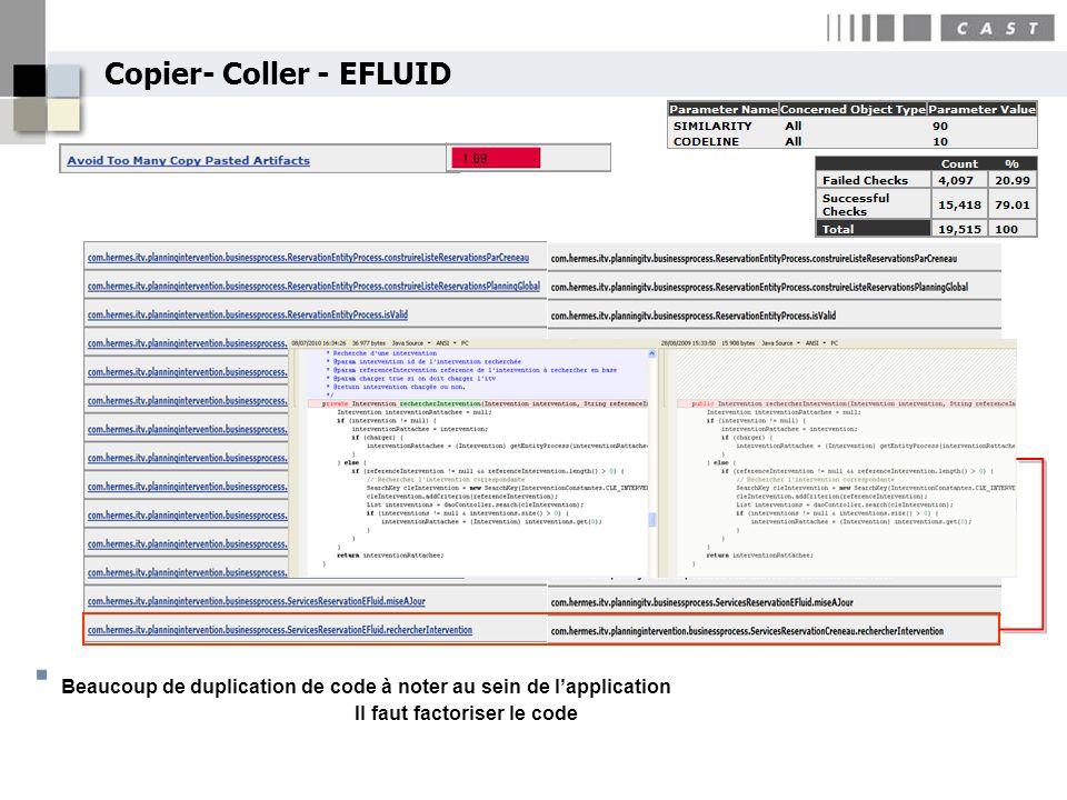 Copier- Coller - EFLUID Beaucoup de duplication de code à noter au sein de lapplication Il faut factoriser le code