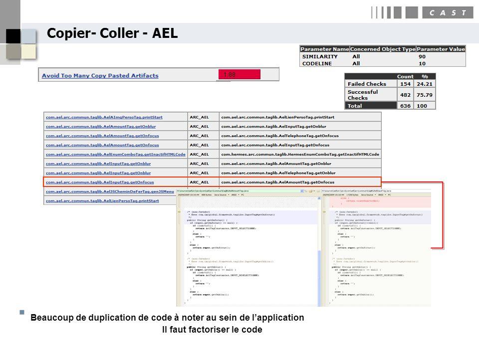 Copier- Coller - AEL Beaucoup de duplication de code à noter au sein de lapplication Il faut factoriser le code