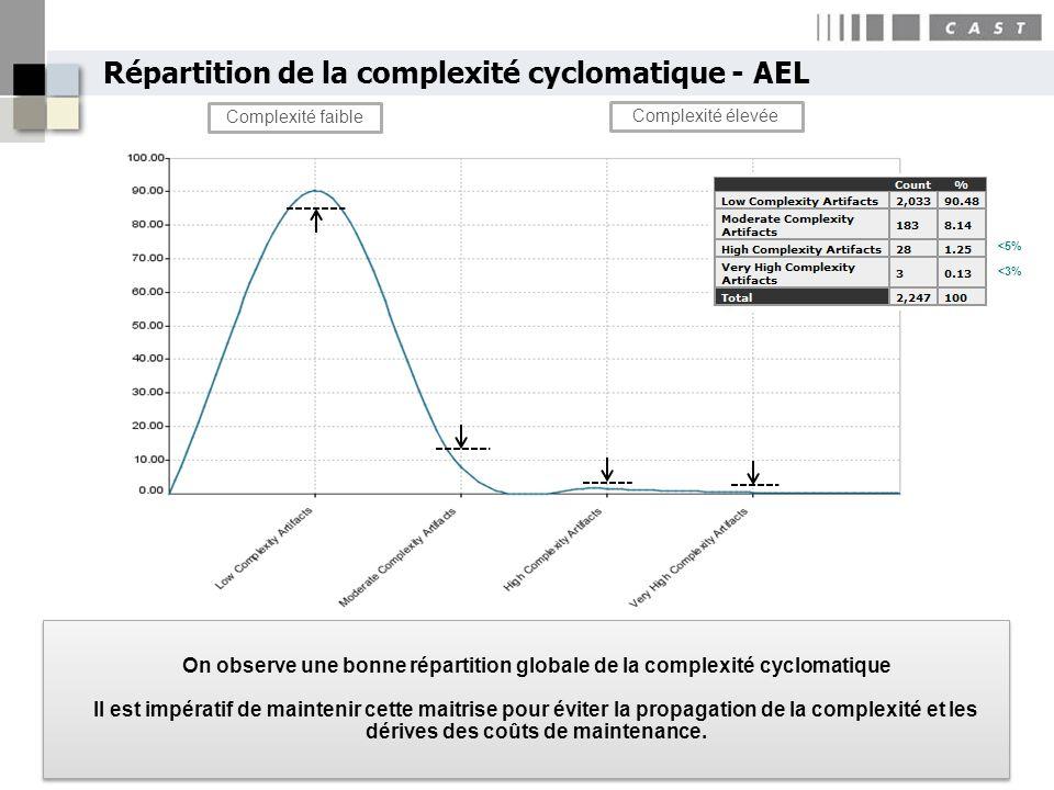 Répartition de la complexité cyclomatique - AEL Complexité faible Complexité élevée <5% <3% On observe une bonne répartition globale de la complexité