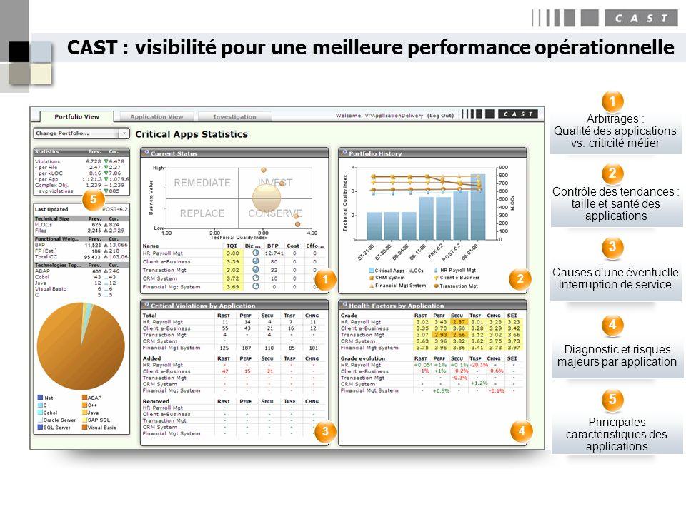 Arbitrages : Qualité des applications vs. criticité métier 1 Contrôle des tendances : taille et santé des applications 2 Causes dune éventuelle interr