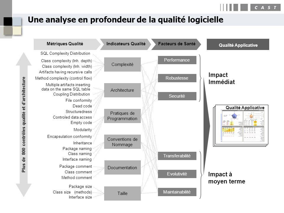 Une analyse en profondeur de la qualité logicielle Transferabilité Evolutivité Robustesse Performance Taille Conventions de Nommage Documentation Arch