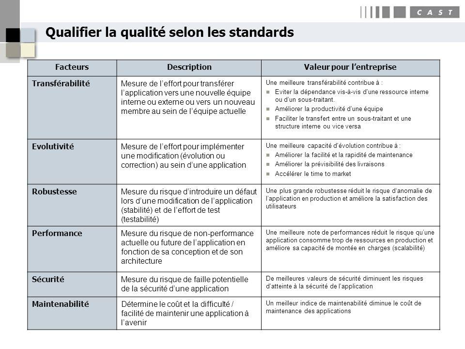 Qualifier la qualité selon les standards FacteursDescriptionValeur pour lentreprise Transférabilité Mesure de leffort pour transférer lapplication ver