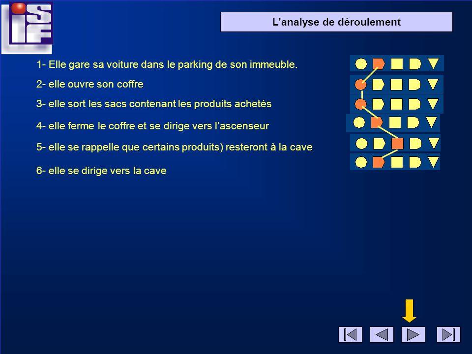 Diapo 2 Lanalyse de déroulement 1- Elle gare sa voiture dans le parking de son immeuble. 2- elle ouvre son coffre 3- elle sort les sacs contenant les