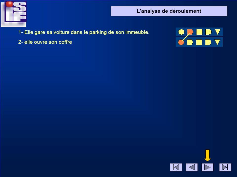 Diapo 2 Lanalyse de déroulement 1- Elle gare sa voiture dans le parking de son immeuble.