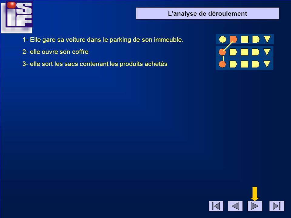 Diapo 2 Lanalyse de déroulement 1- Elle gare sa voiture dans le parking de son immeuble. 2- elle ouvre son coffre
