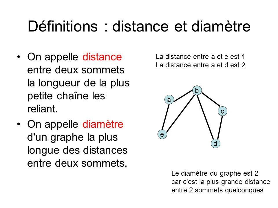 Définitions : distance et diamètre On appelle distance entre deux sommets la longueur de la plus petite chaîne les reliant.