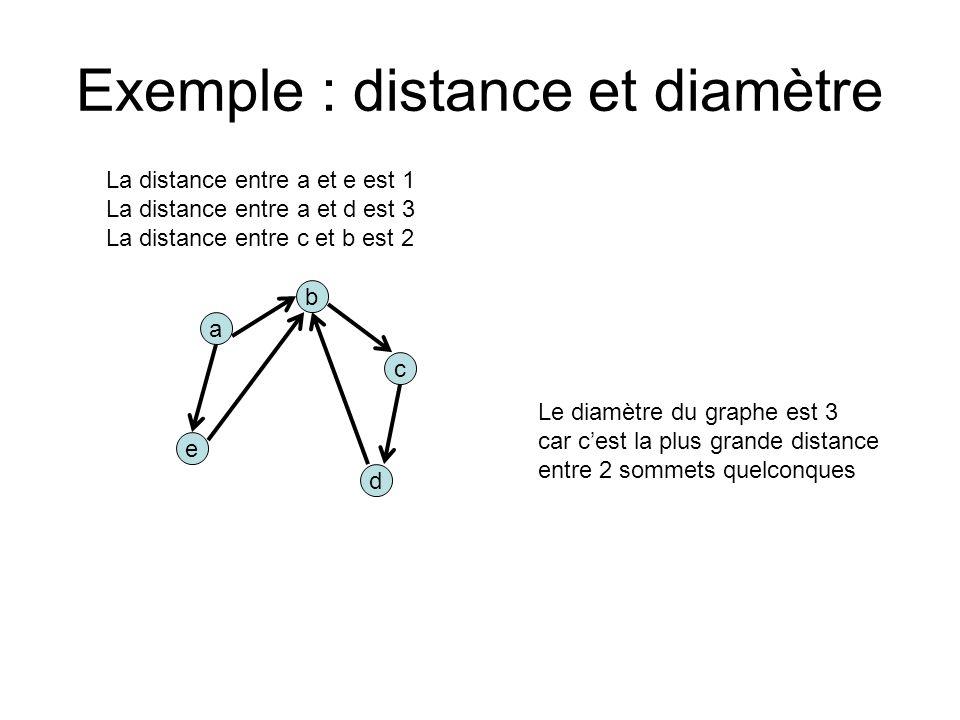 Exemple : distance et diamètre a d b e c La distance entre a et e est 1 La distance entre a et d est 3 La distance entre c et b est 2 Le diamètre du graphe est 3 car cest la plus grande distance entre 2 sommets quelconques