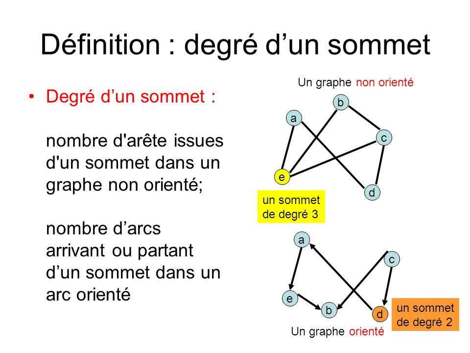 Définition : degré dun sommet Degré dun sommet : nombre d arête issues d un sommet dans un graphe non orienté; nombre darcs arrivant ou partant dun sommet dans un arc orienté a d b e c Un graphe non orienté Un graphe orienté a d b e c un sommet de degré 3 un sommet de degré 2