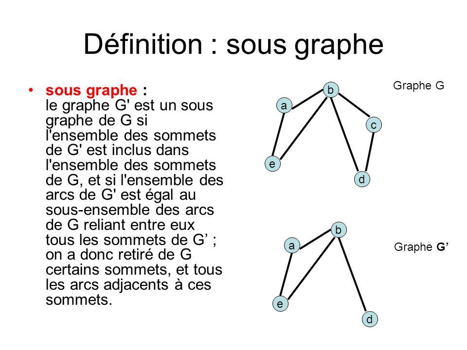 Définition : sous graphe sous graphe : le graphe G est un sous graphe de G si l ensemble des sommets de G est inclus dans l ensemble des sommets de G, et si l ensemble des arcs de G est égal au sous-ensemble des arcs de G reliant entre eux tous les sommets de G ; on a donc retiré de G certains sommets, et tous les arcs adjacents à ces sommets.