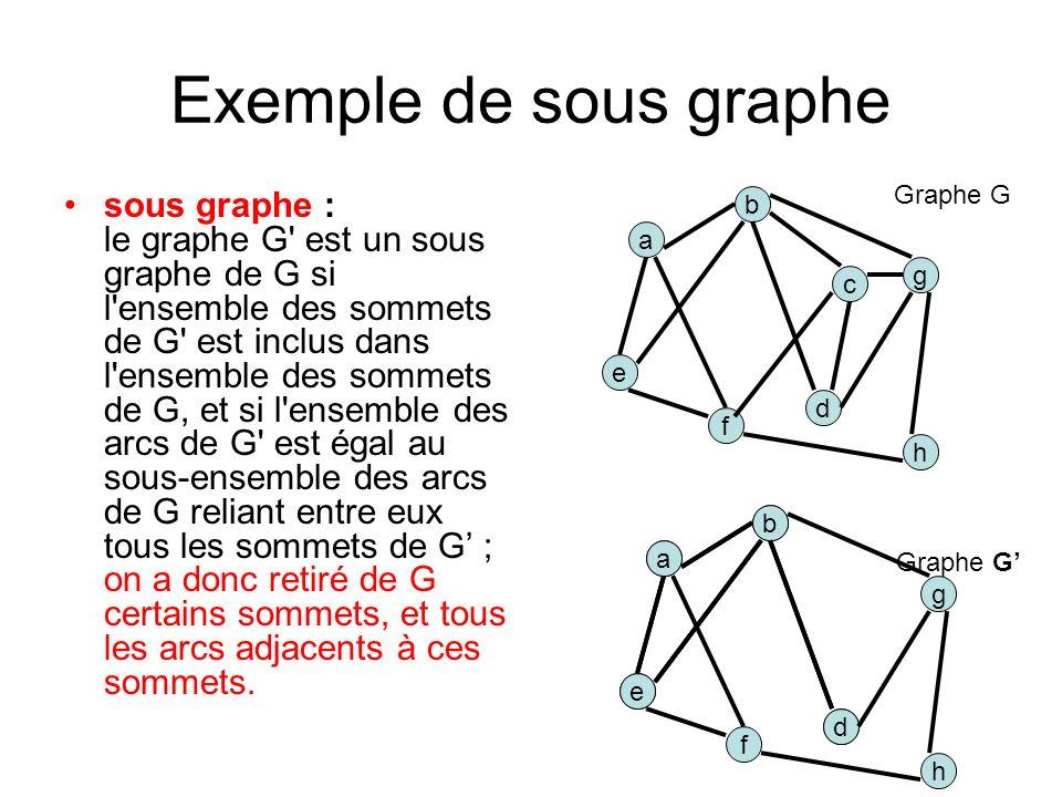 Exemple de sous graphe sous graphe : le graphe G est un sous graphe de G si l ensemble des sommets de G est inclus dans l ensemble des sommets de G, et si l ensemble des arcs de G est égal au sous-ensemble des arcs de G reliant entre eux tous les sommets de G ; on a donc retiré de G certains sommets, et tous les arcs adjacents à ces sommets.
