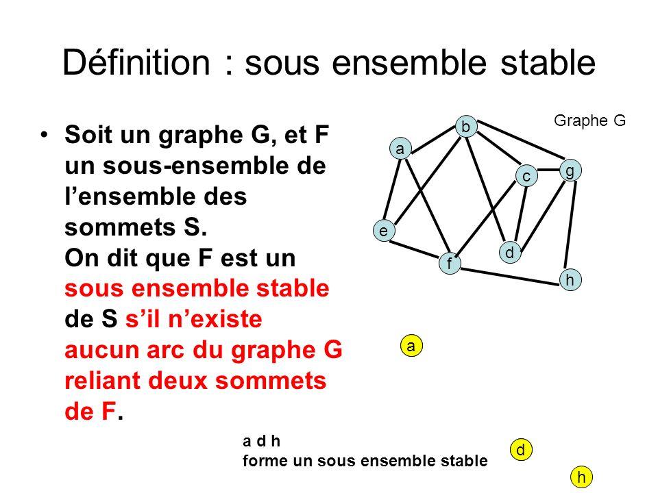 Définition : sous ensemble stable Soit un graphe G, et F un sous-ensemble de lensemble des sommets S. On dit que F est un sous ensemble stable de S si
