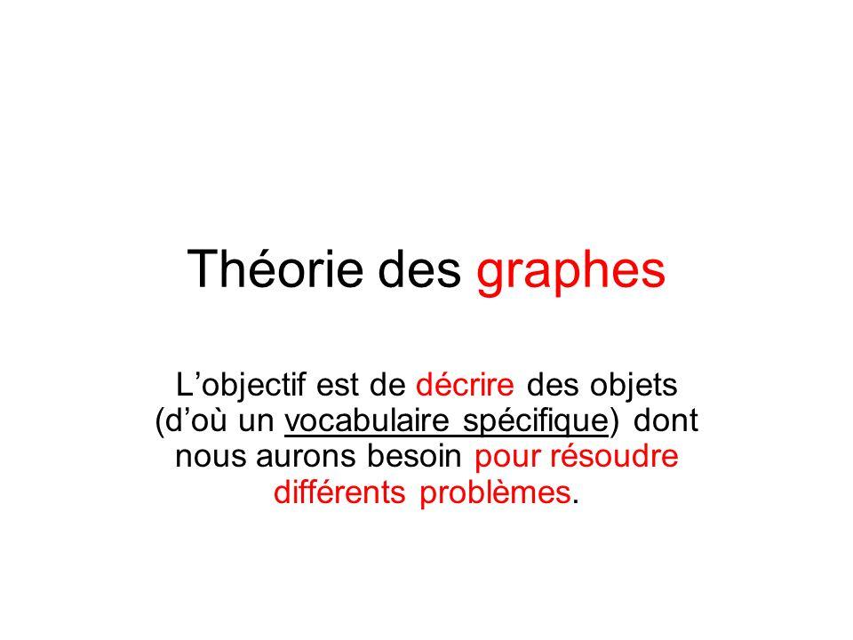 Théorie des graphes Lobjectif est de décrire des objets (doù un vocabulaire spécifique) dont nous aurons besoin pour résoudre différents problèmes.