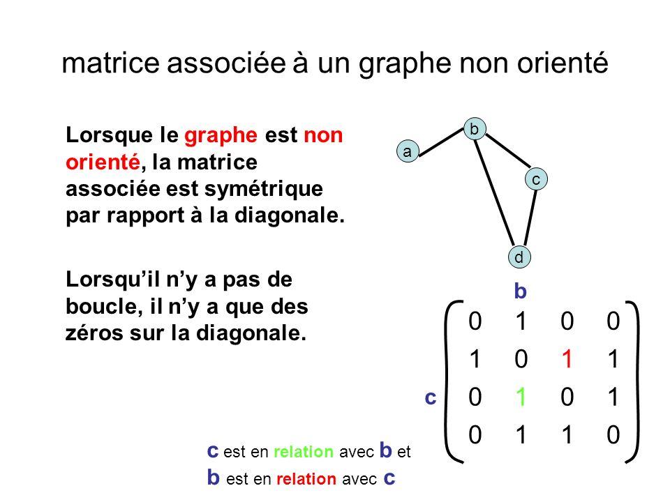 matrice associée à un graphe non orienté Lorsque le graphe est non orienté, la matrice associée est symétrique par rapport à la diagonale.