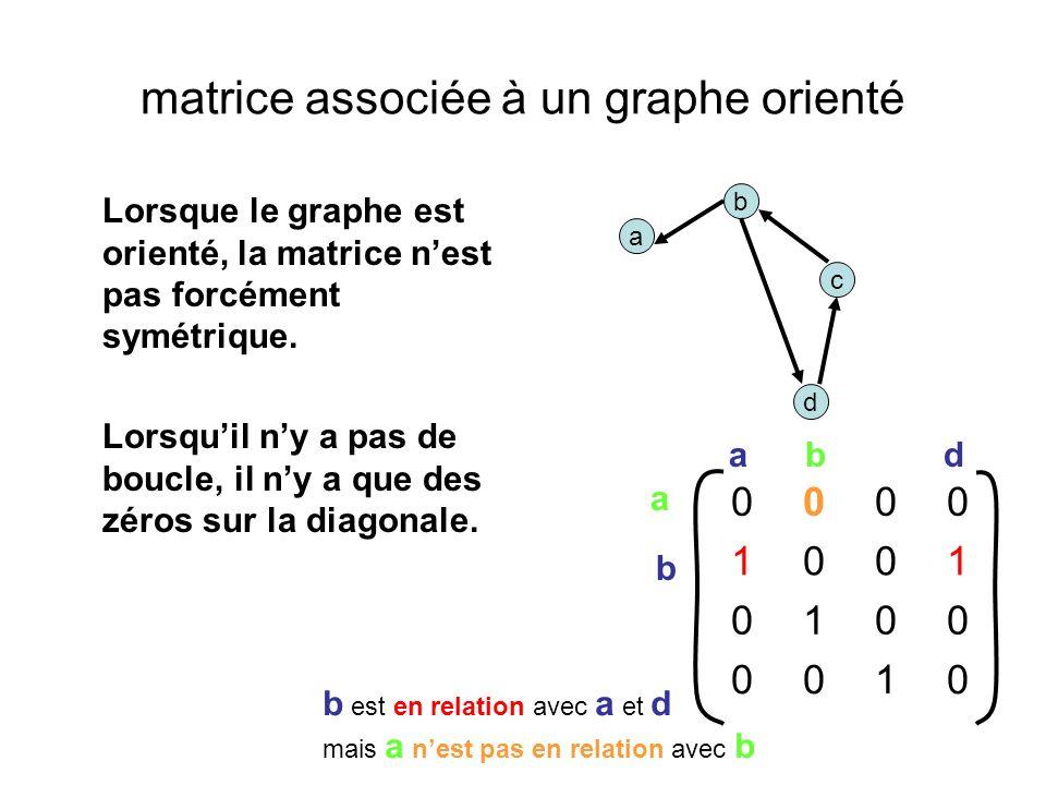 matrice associée à un graphe orienté Lorsque le graphe est orienté, la matrice nest pas forcément symétrique.
