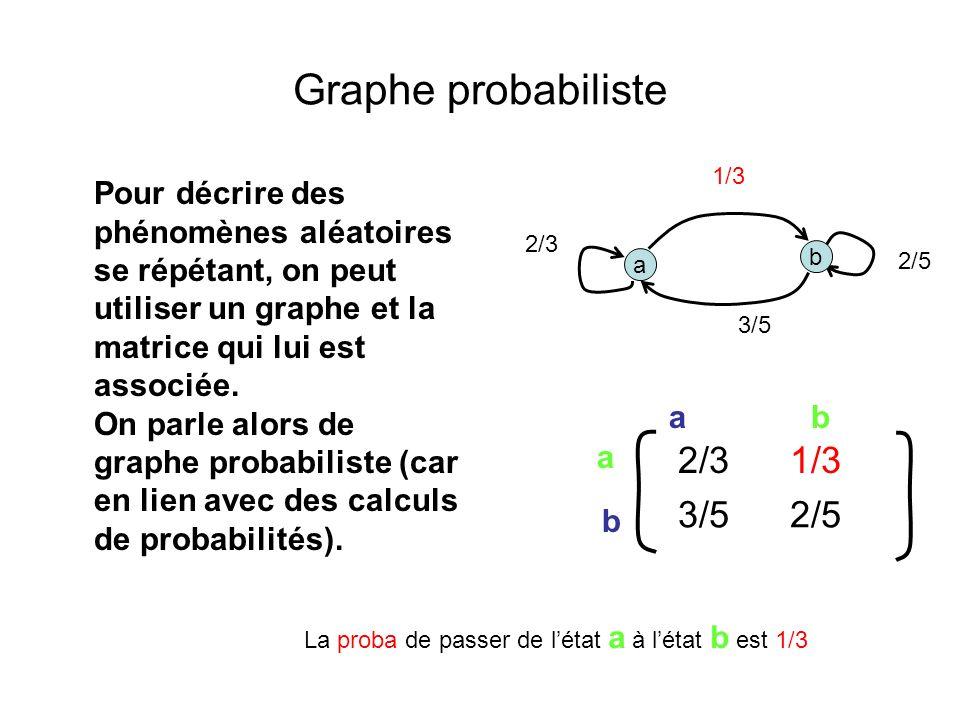 Graphe probabiliste Pour décrire des phénomènes aléatoires se répétant, on peut utiliser un graphe et la matrice qui lui est associée.