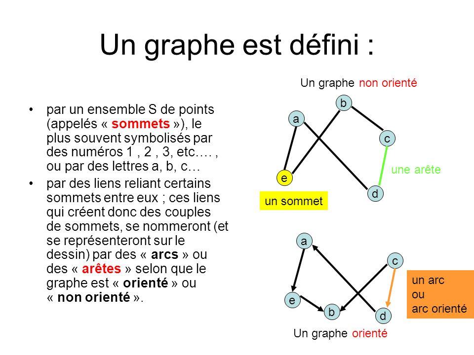 Un graphe est défini : par un ensemble S de points (appelés « sommets »), le plus souvent symbolisés par des numéros 1, 2, 3, etc…., ou par des lettres a, b, c… par des liens reliant certains sommets entre eux ; ces liens qui créent donc des couples de sommets, se nommeront (et se représenteront sur le dessin) par des « arcs » ou des « arêtes » selon que le graphe est « orienté » ou « non orienté ».