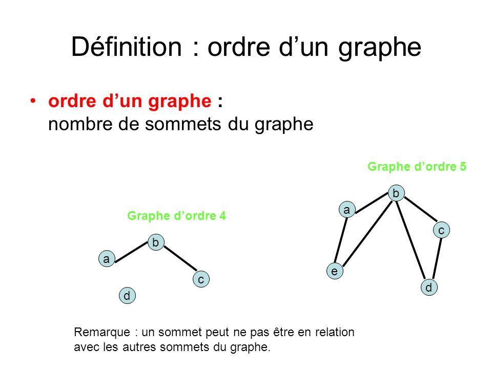 Définition : ordre dun graphe ordre dun graphe : nombre de sommets du graphe a d b e c Graphe dordre 5 a d b c Graphe dordre 4 Remarque : un sommet peut ne pas être en relation avec les autres sommets du graphe.