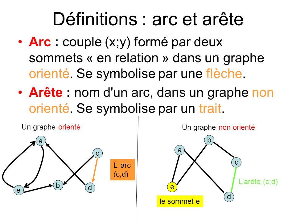 Définitions : arc et arête Arc : couple (x;y) formé par deux sommets « en relation » dans un graphe orienté.