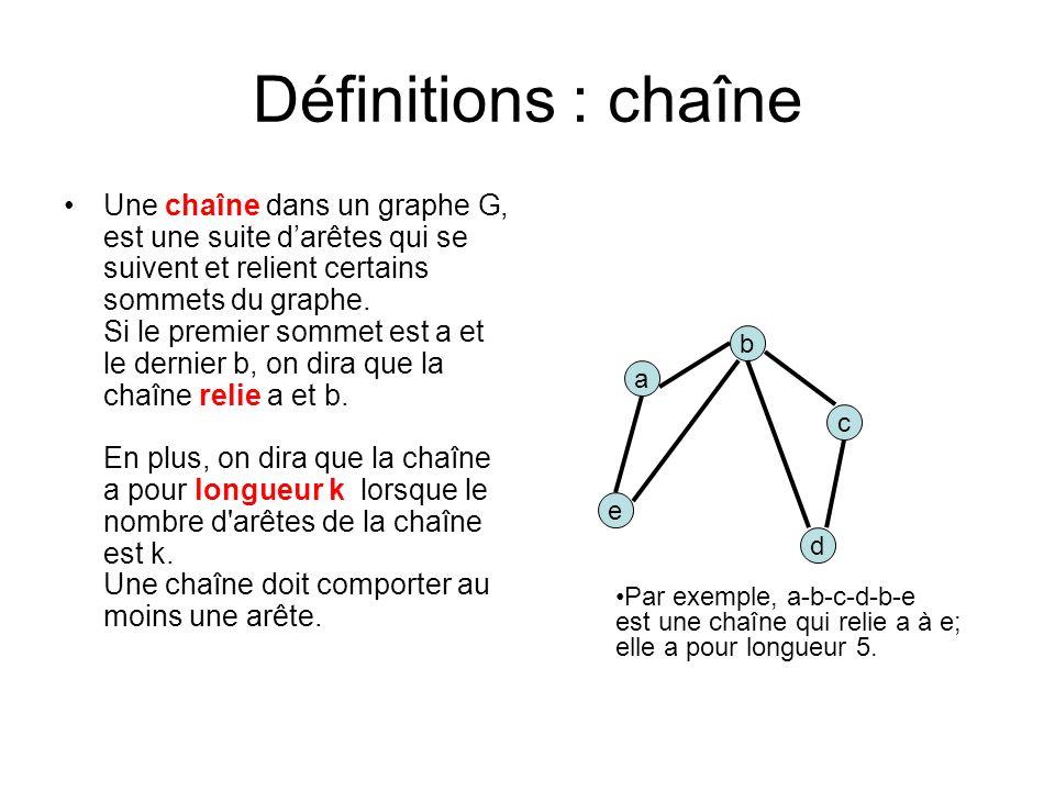 Définitions : chaîne Une chaîne dans un graphe G, est une suite darêtes qui se suivent et relient certains sommets du graphe.