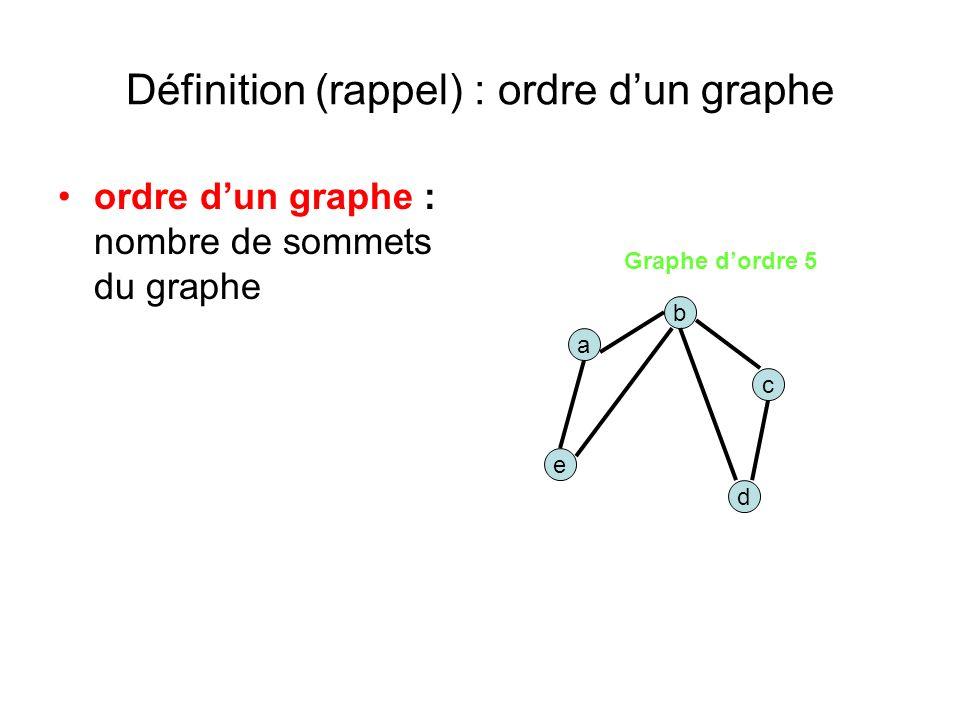 Définition (rappel) : ordre dun graphe ordre dun graphe : nombre de sommets du graphe a d b e c Graphe dordre 5