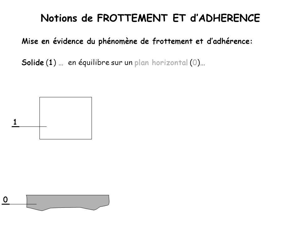 0 1 Notions de FROTTEMENT ET dADHERENCE Mise en évidence du phénomène de frottement et dadhérence: Solide (1) …en équilibre sur un plan horizontal (0)