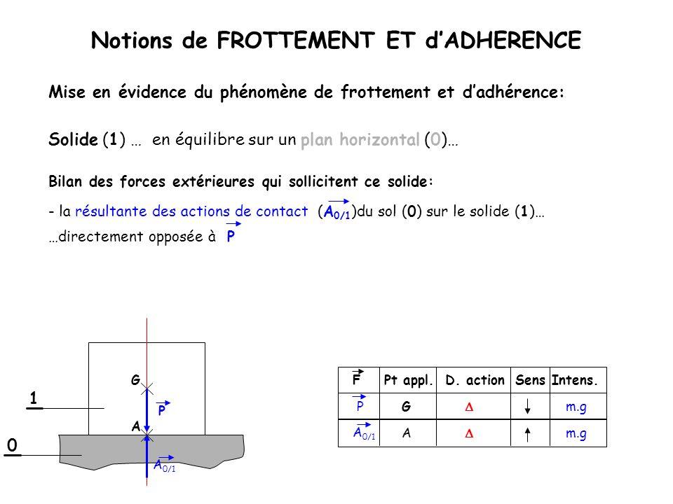1 Notions de FROTTEMENT ET dADHERENCE Solide (1) …en équilibre sur un plan horizontal (0)… Bilan des forces extérieures qui sollicitent ce solide: FPt