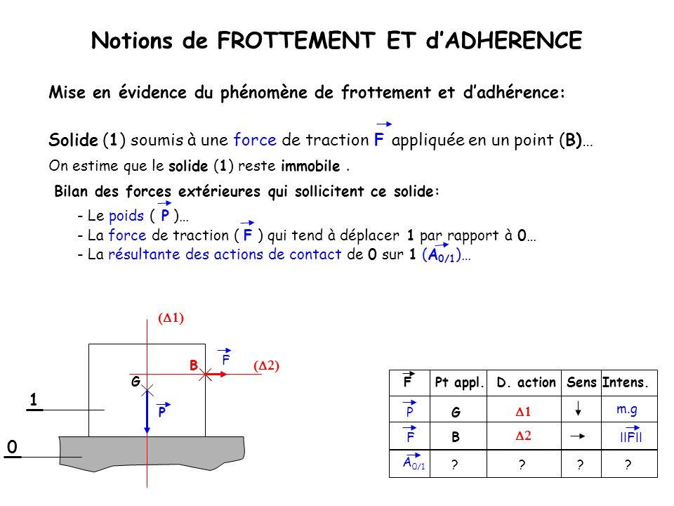 B 1 Notions de FROTTEMENT ET dADHERENCE Bilan des forces extérieures qui sollicitent ce solide: 0 G m.g ? P G P A 0/1 Solide (1) soumis à une force de