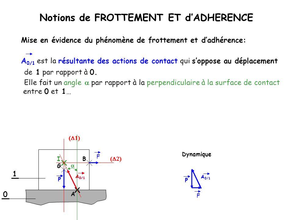 Notions de FROTTEMENT ET dADHERENCE A 0/1 est la résultante des actions de contact qui soppose au déplacement de 1 par rapport à 0. Elle fait un angle