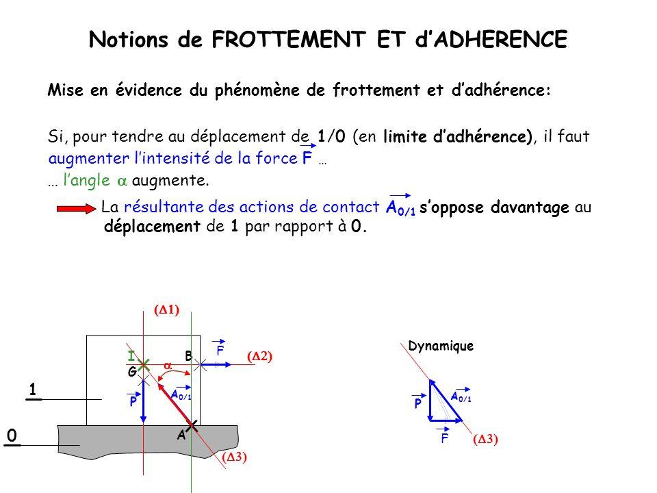 Notions de FROTTEMENT ET dADHERENCE Si, pour tendre au déplacement de 1/0 (en limite dadhérence), il faut augmenter lintensité de la force F … Dynamiq