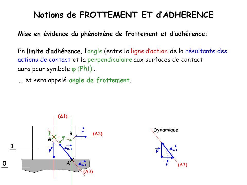 Notions de FROTTEMENT ET dADHERENCE En limite dadhérence, langle (entre la ligne daction de la résultante des Dynamique 1 0 B G I A 0/1 F A P F … et s