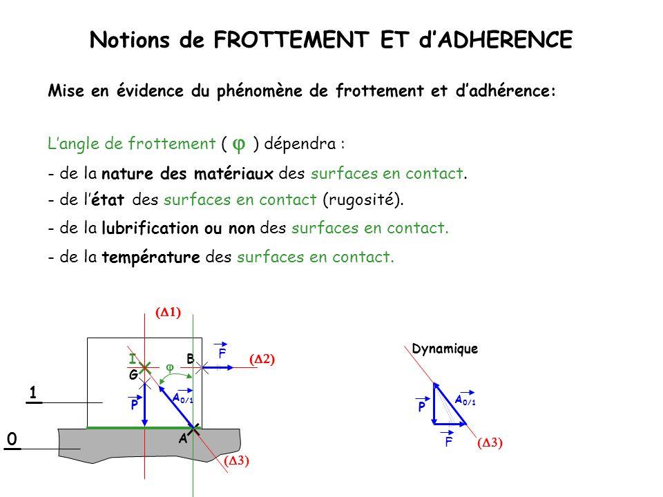 Notions de FROTTEMENT ET dADHERENCE Langle de frottement ( ) dépendra : Dynamique 1 0 B G I F A A 0/1 P F Mise en évidence du phénomène de frottement