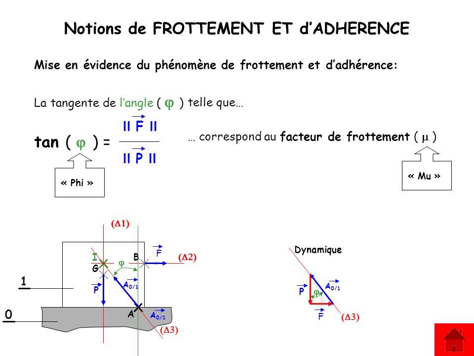 Notions de FROTTEMENT ET dADHERENCE La tangente de langle ( ) Dynamique 1 0 B G I A 0/1 F A P F Mise en évidence du phénomène de frottement et dadhére