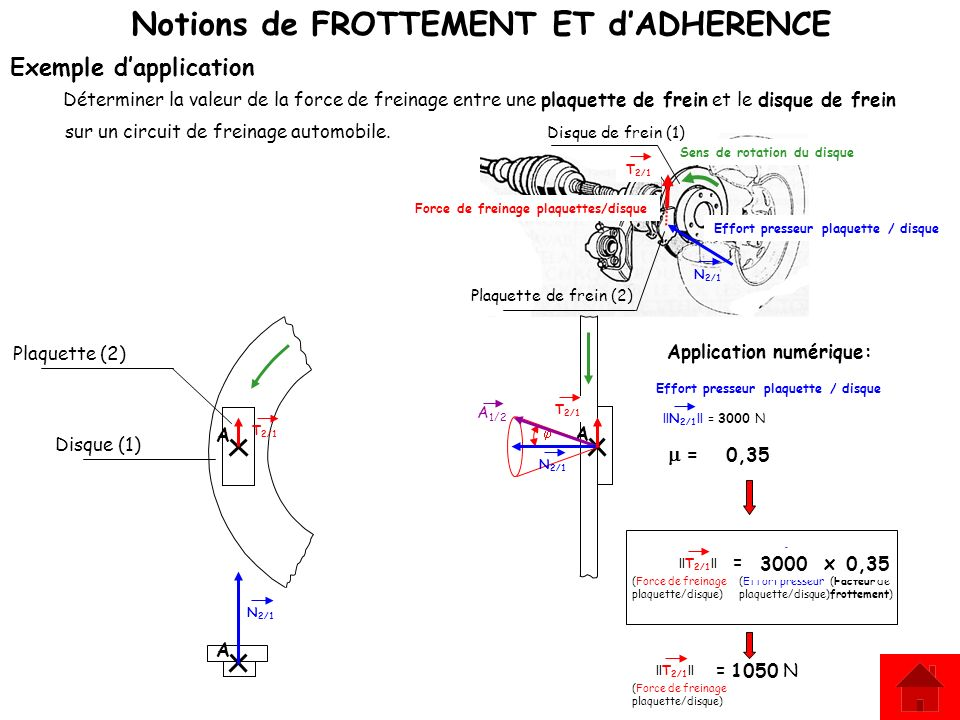 Notions de FROTTEMENT ET dADHERENCE Exemple dapplication Déterminer la valeur de la force de freinage entre une plaquette de frein et le disque de fre