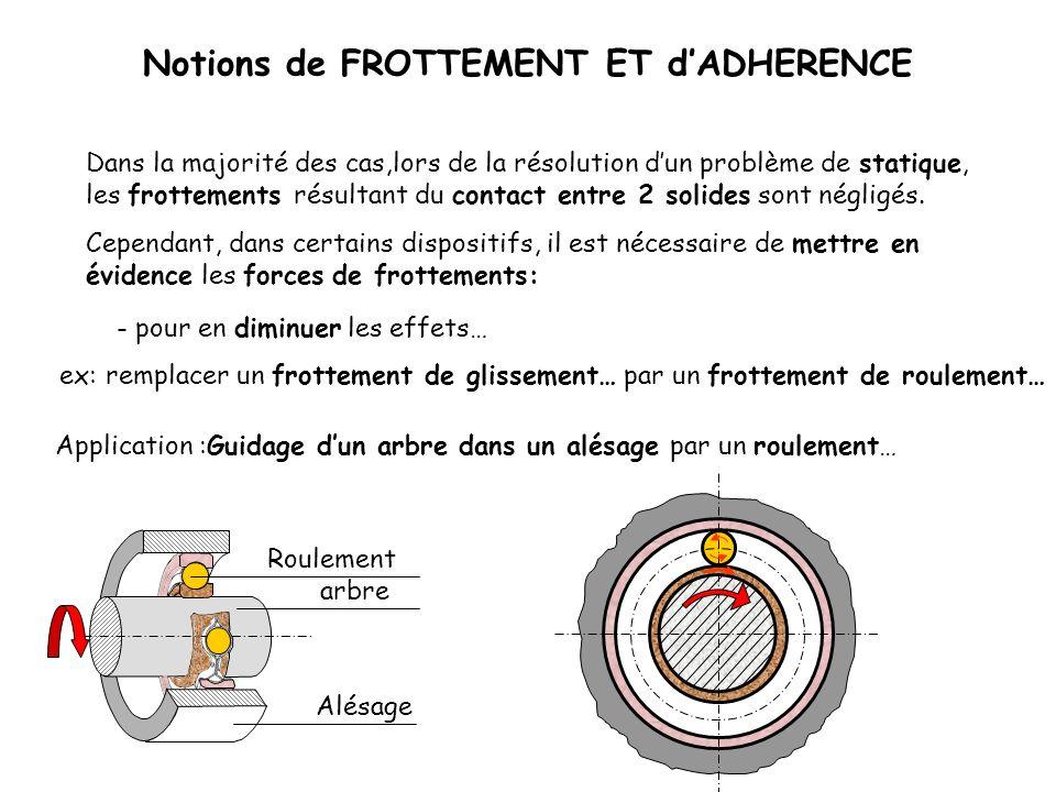 Notions de FROTTEMENT ET dADHERENCE Langle de frottement ( ) dépendra : Dynamique 1 0 B G I F A A 0/1 P F Mise en évidence du phénomène de frottement et dadhérence: - de la nature des matériaux des surfaces en contact.