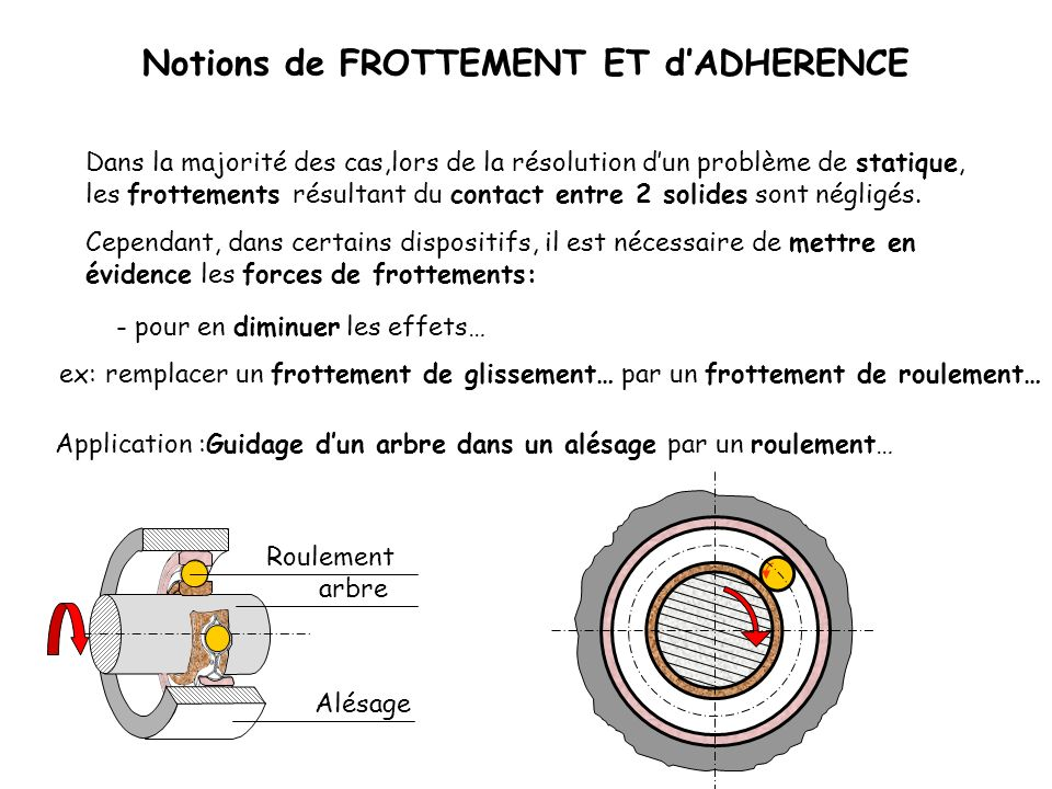 B 1 Notions de FROTTEMENT ET dADHERENCE Conclusions: 0 G m.g .
