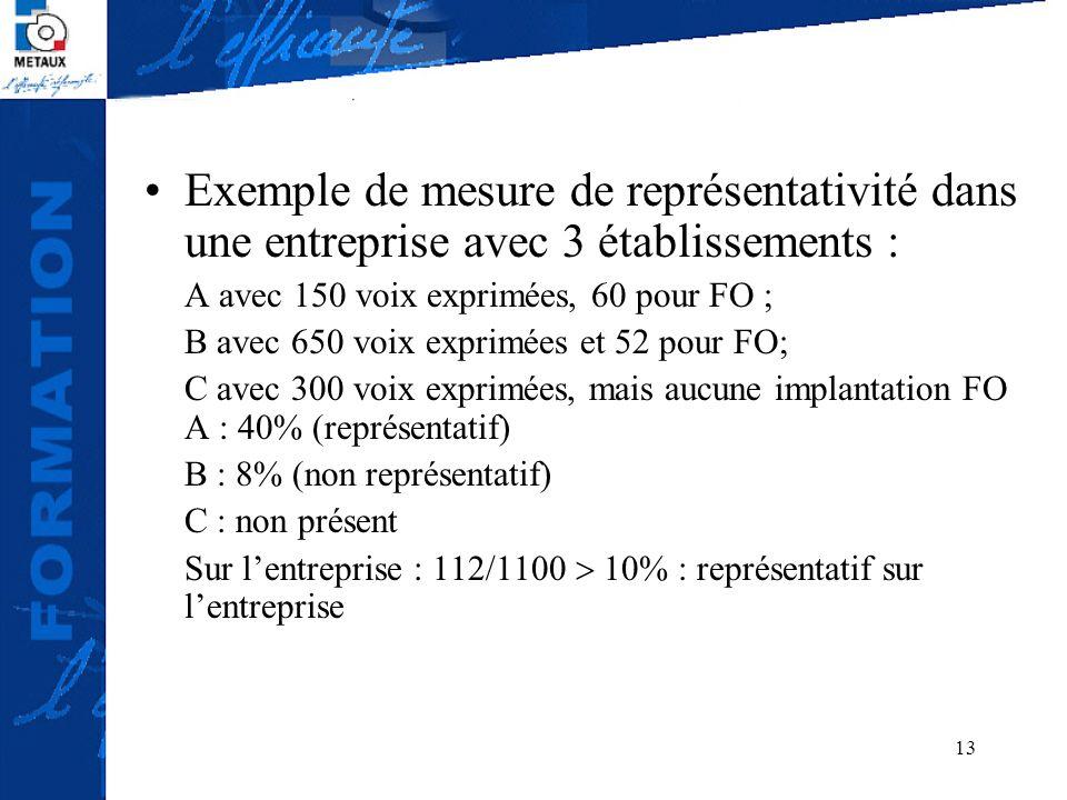 13 Exemple de mesure de représentativité dans une entreprise avec 3 établissements : A avec 150 voix exprimées, 60 pour FO ; B avec 650 voix exprimées