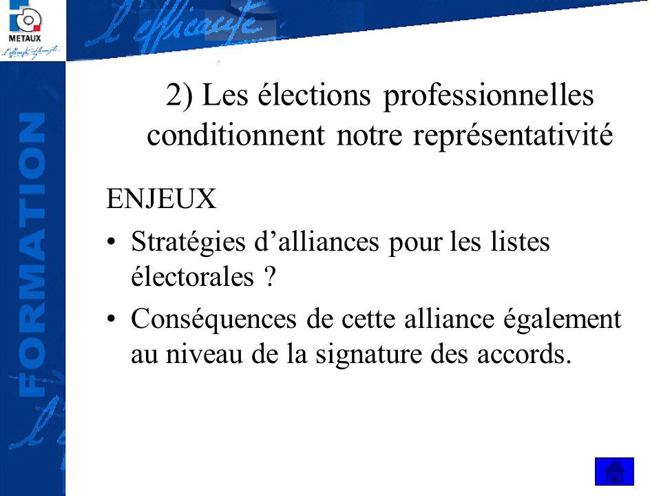2) Les élections professionnelles conditionnent notre représentativité ENJEUX Stratégies dalliances pour les listes électorales ? Conséquences de cett