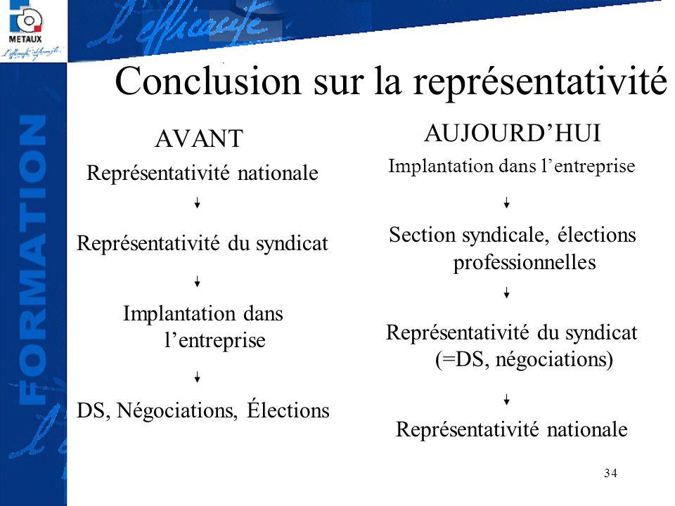 34 Conclusion sur la représentativité AVANT Représentativité nationale Représentativité du syndicat Implantation dans lentreprise DS, Négociations, Él