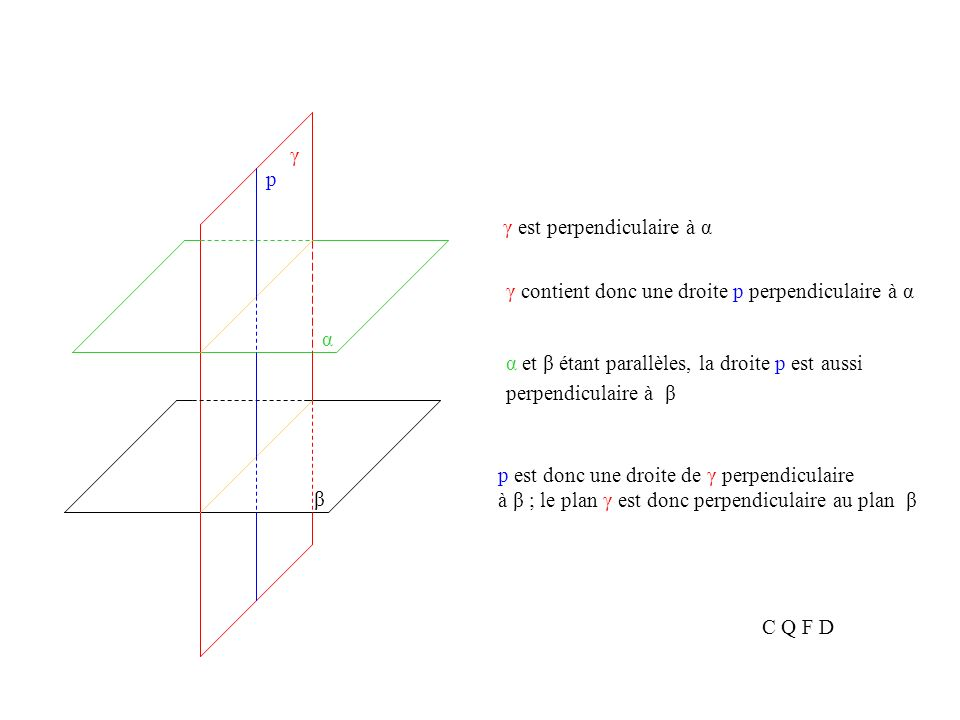 Théorème Considérons deux plans parallèles α α β Ainsi quun plan γ et β Démontrons que le plan γ est aussi perpendiculaire au plan β γ perpendiculaire au plan α.