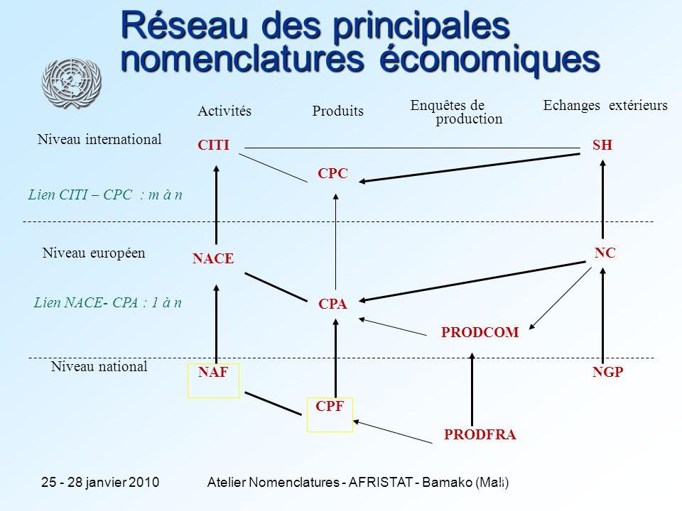 25 - 28 janvier 2010Atelier Nomenclatures - AFRISTAT - Bamako (Mali)4 Liens NACE rev.